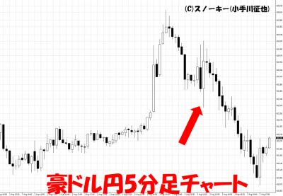 20180803豪ドル円5分足