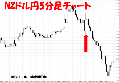 20180803NZドル円5分足