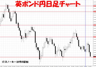 20180804さきよみLIONチャート検証英ポンド円日足チャート