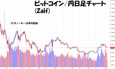 20180804ビットコイン円日足チャート