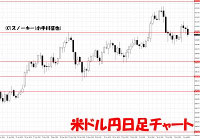 20180804米ドル円日足チャート