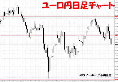 20180804ユーロ円日足チャート