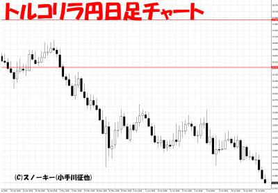 20180804トルコリラ円日足チャート