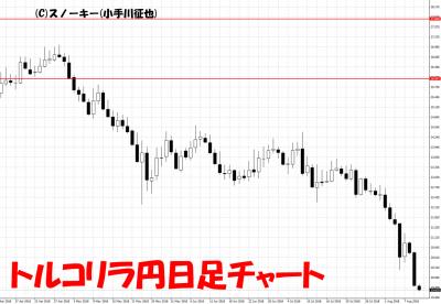 20180810トルコリラ円日足チャート