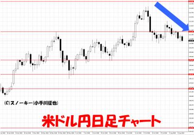 20180810米ドル円日足