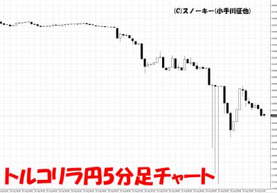 2018年8月10日トルコリラ円5分足チャート