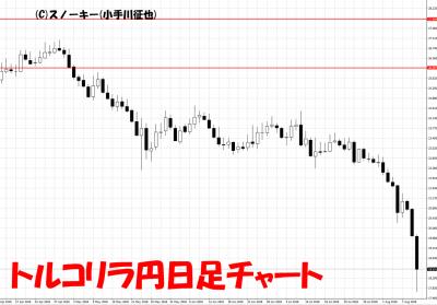 2018年8月10日トルコリラ円日足チャート
