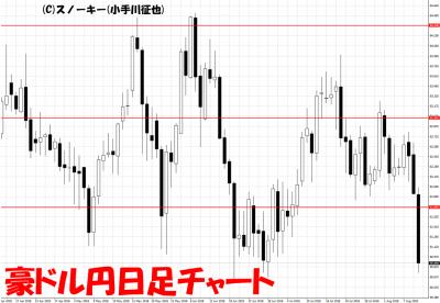 20180811豪ドル円日足