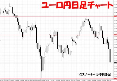 20180811ユーロ円日足チャート
