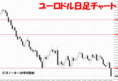 20180811ユーロドル日足チャート