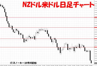 20180811NZドル米ドル日足チャート