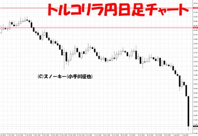 20180811トルコリラ円日足チャート