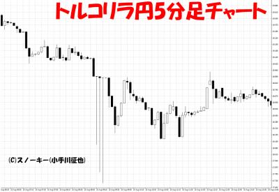 20180811トルコリラ円急落5分足チャート