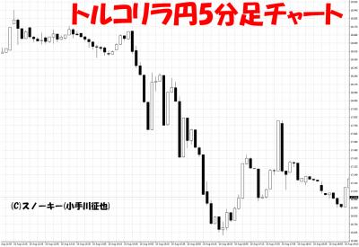 20180811トルコリラ円急落5分足チャート2