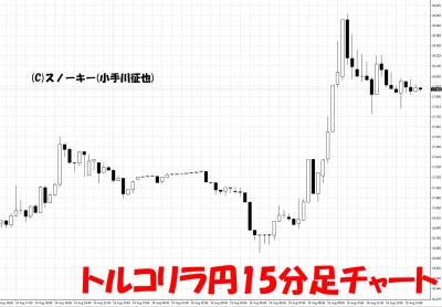 20180815トルコリラ円15分足チャート