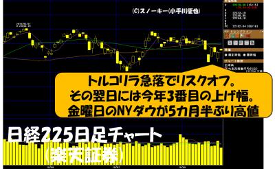 20180818日経225日足チャート