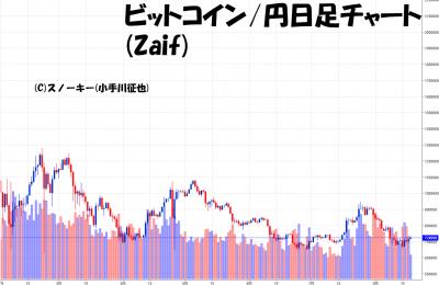 20180818ビットコイン円日足チャート