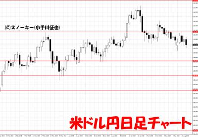 20180818米ドル円日足チャート