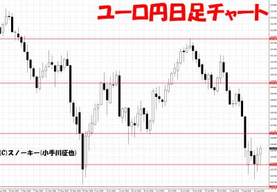 20180818ユーロ円日足チャート