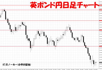 20180818英ポンド円日足チャート