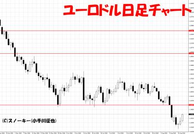 20180818ユーロドル日足チャート