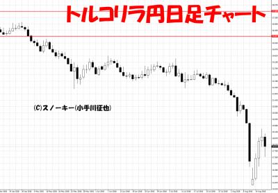 20180818トルコリラ円日足チャート