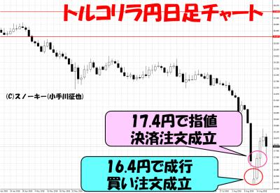 2018年8月トルコリラショックトルコリラ円日足チャート