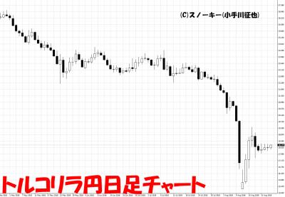 20180824トルコリラ円日足チャート