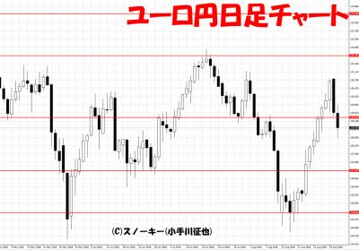 20180901ユーロ円日足チャート