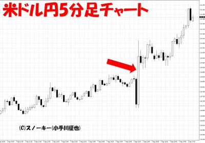 20180907米雇用統計米ドル円5分足チャート