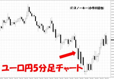 20180907米雇用統計ユーロ円5分足チャート