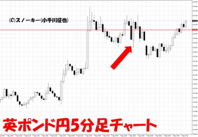20180907米雇用統計英ポンド円5分足チャート