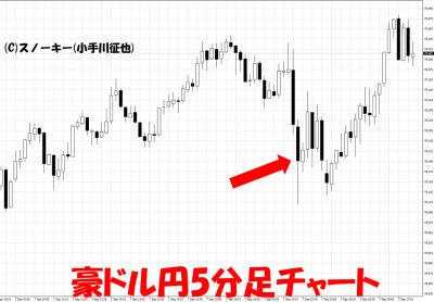 20180907米雇用統計豪ドル円5分足チャート