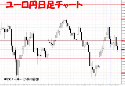 20180908さきよみLIONチャート検証ユーロ円日足