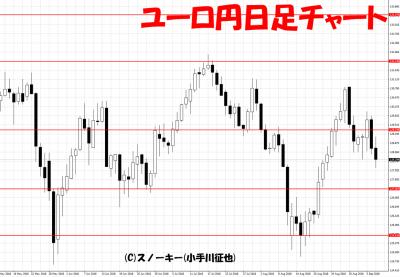 20180908ユーロ円日足