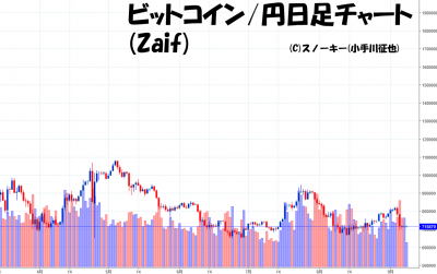 20180908ビットコイン円日足