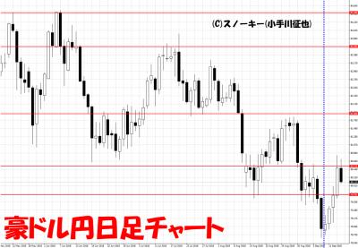 20180915さきよみLIONチャート検証豪ドル円日足