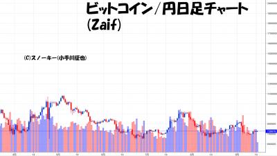 20180915ビットコイン円日足