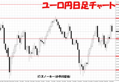 20180915ユーロ円日足