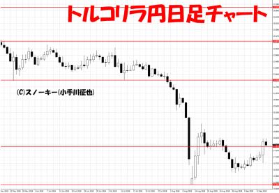 20180915トルコリラ円日足