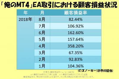 2018年9月「俺のMT4」EA取引における顧客損益状況