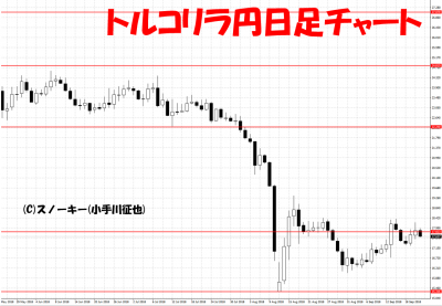 20180922トルコリラ円日足