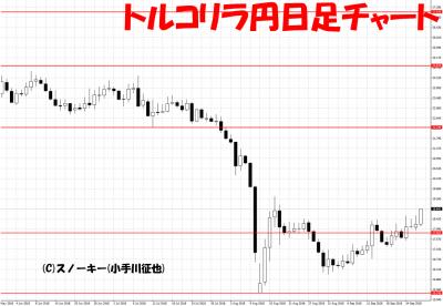 20180927トルコリラ円日足チャート