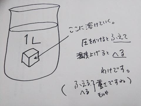気体の溶解のイメージ