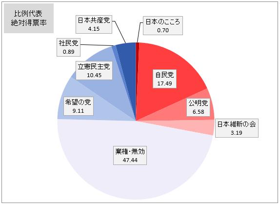 senkyo-chart.png