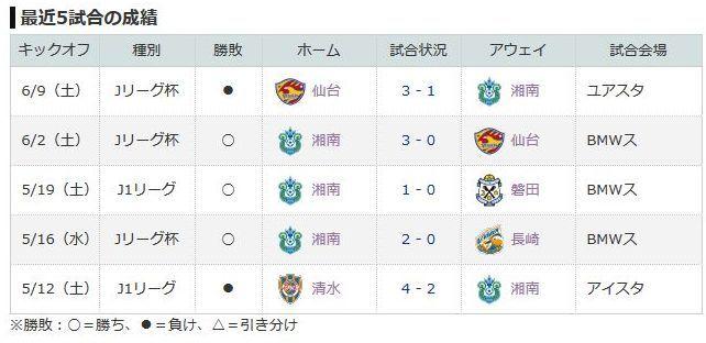 湘南最近5試合