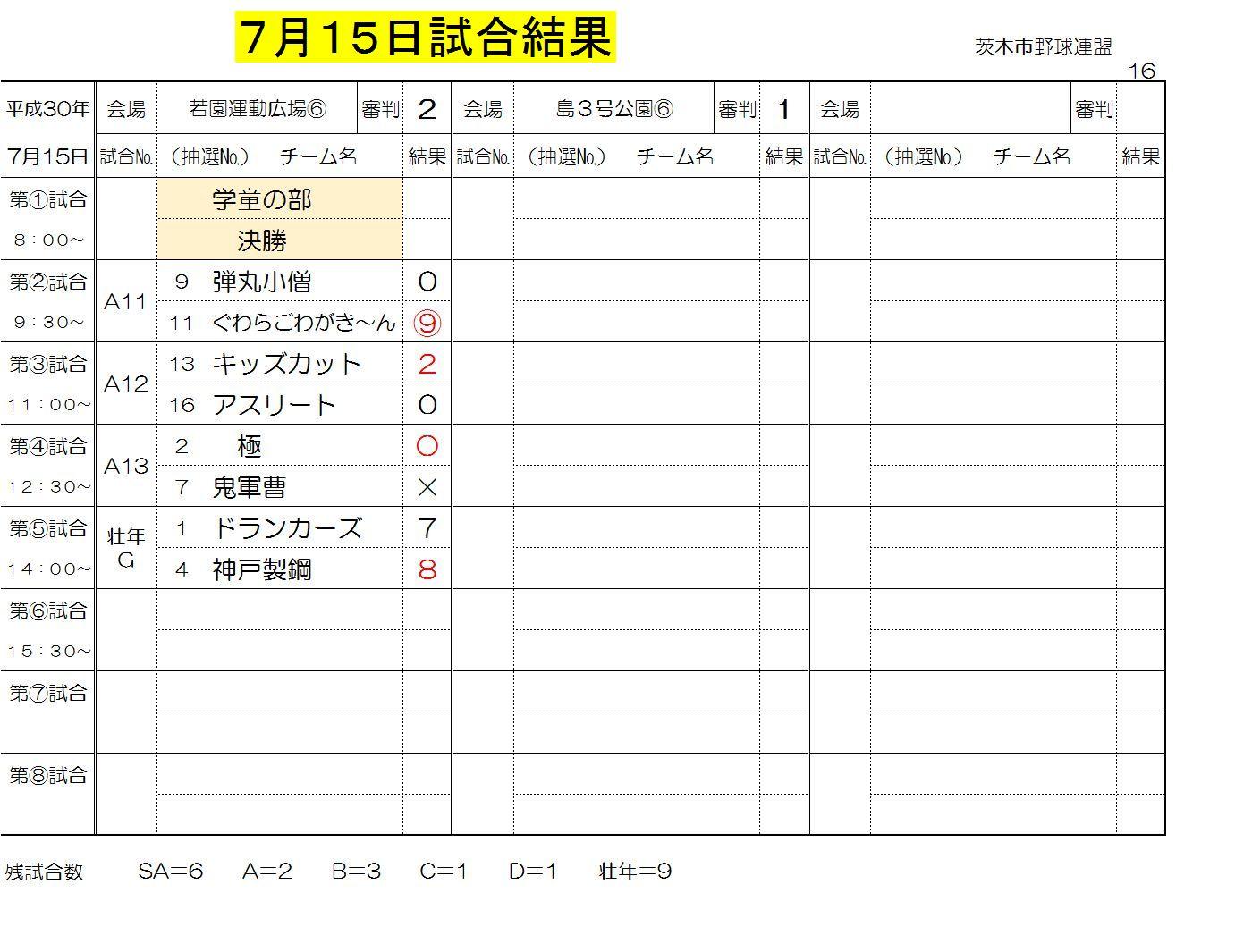 7月15日試合結果一般