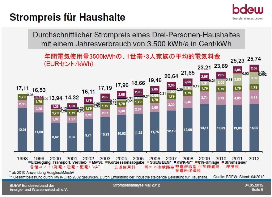 ドイツの電気料金 10年間で1 5~2倍に値上げ