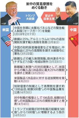 中国とアメリカの貿易戦争