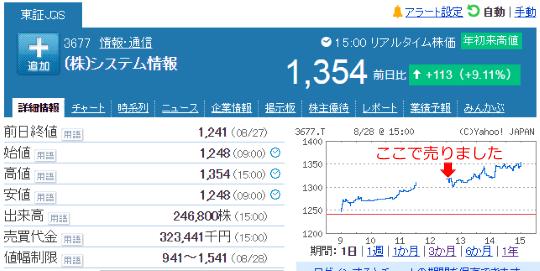 【3677】システム情報売却20180828